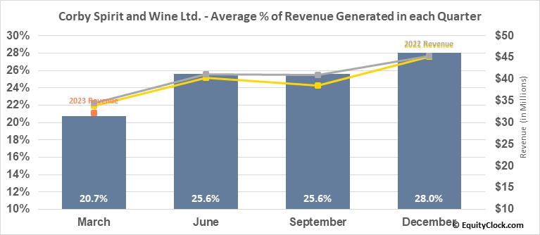 Corby Spirit and Wine Ltd. (TSE:CSW/A.TO) Revenue Seasonality