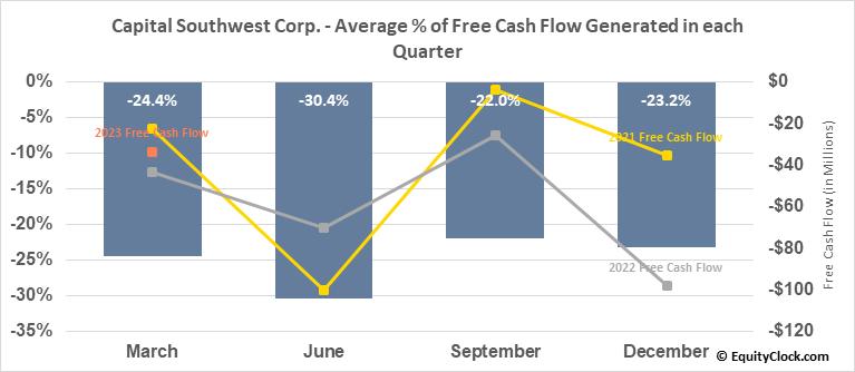Capital Southwest Corp. (NASD:CSWC) Free Cash Flow Seasonality