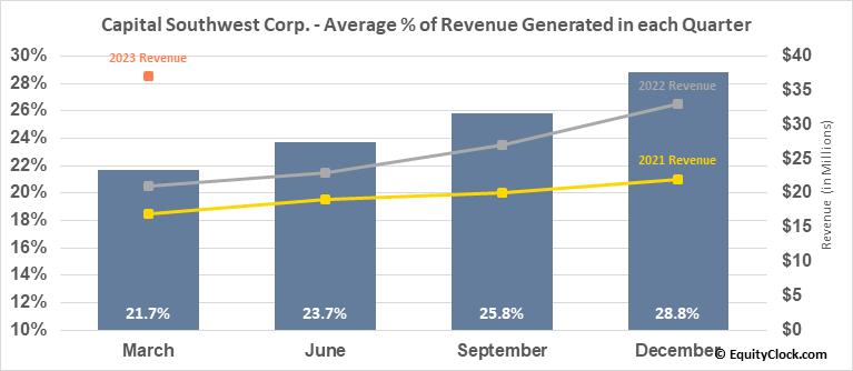 Capital Southwest Corp. (NASD:CSWC) Revenue Seasonality