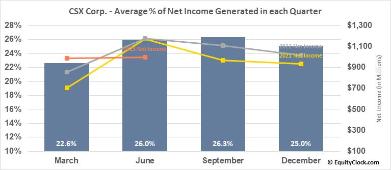 CSX Corp. (NASD:CSX) Net Income Seasonality