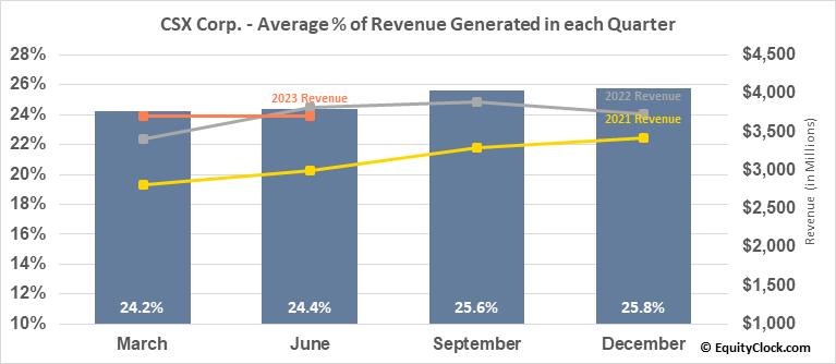 CSX Corp. (NASD:CSX) Revenue Seasonality