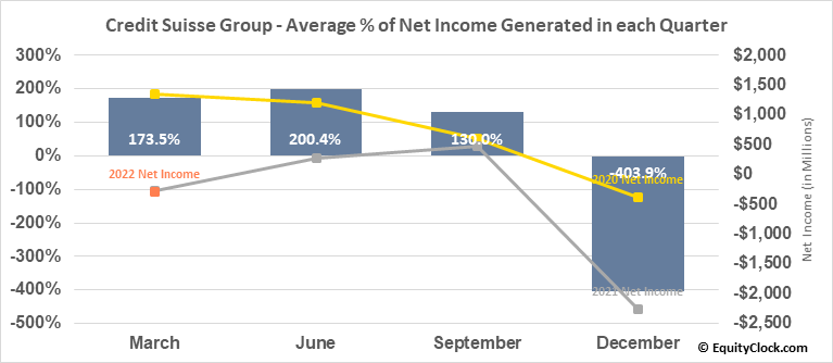 Credit Suisse Group (NYSE:CS) Net Income Seasonality