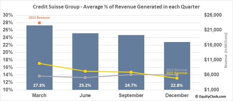 Credit Suisse Group (NYSE:CS) Revenue Seasonality