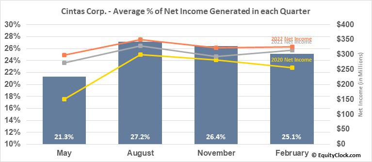 Cintas Corp. (NASD:CTAS) Net Income Seasonality