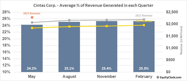 Cintas Corp. (NASD:CTAS) Revenue Seasonality