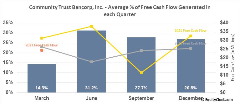Community Trust Bancorp, Inc. (NASD:CTBI) Free Cash Flow Seasonality