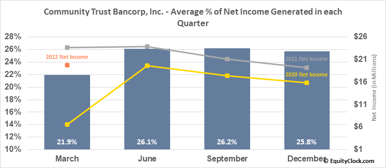 Community Trust Bancorp, Inc. (NASD:CTBI) Net Income Seasonality