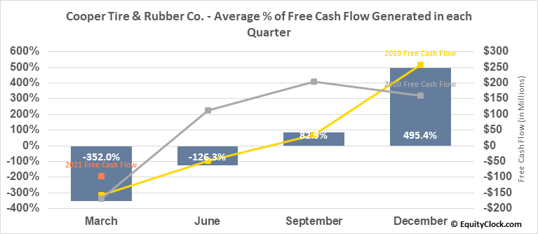 Cooper Tire & Rubber Co. (NYSE:CTB) Free Cash Flow Seasonality