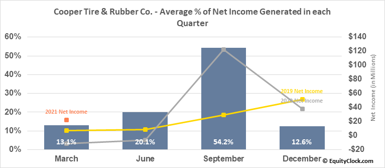 Cooper Tire & Rubber Co. (NYSE:CTB) Net Income Seasonality