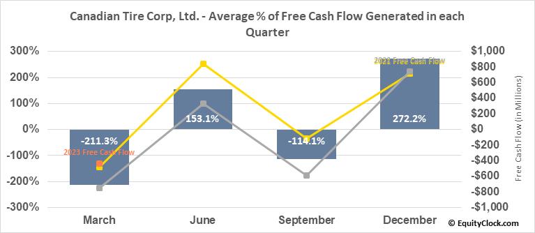 Canadian Tire Corp, Ltd. (TSE:CTC/A.TO) Free Cash Flow Seasonality