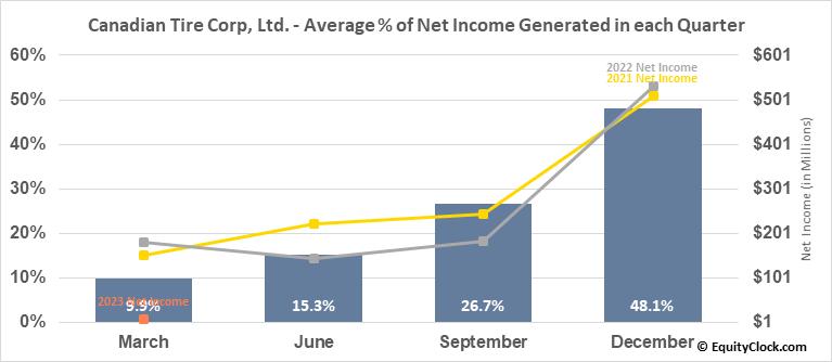 Canadian Tire Corp, Ltd. (TSE:CTC/A.TO) Net Income Seasonality