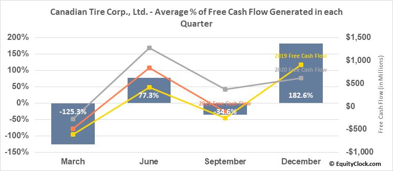 Canadian Tire Corp., Ltd. (TSE:CTC.TO) Free Cash Flow Seasonality