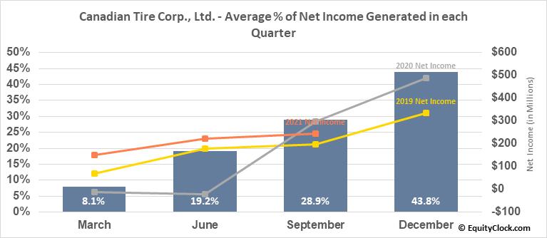 Canadian Tire Corp., Ltd. (TSE:CTC.TO) Net Income Seasonality