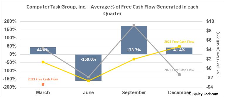 Computer Task Group, Inc. (NASD:CTG) Free Cash Flow Seasonality