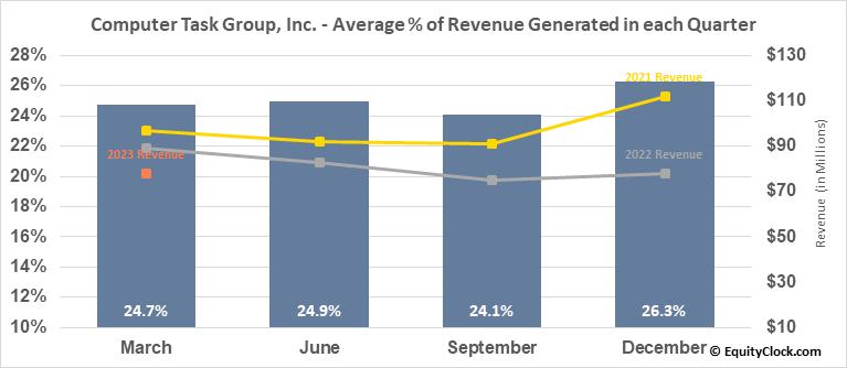 Computer Task Group, Inc. (NASD:CTG) Revenue Seasonality