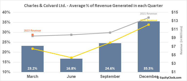 Charles & Colvard Ltd. (NASD:CTHR) Revenue Seasonality