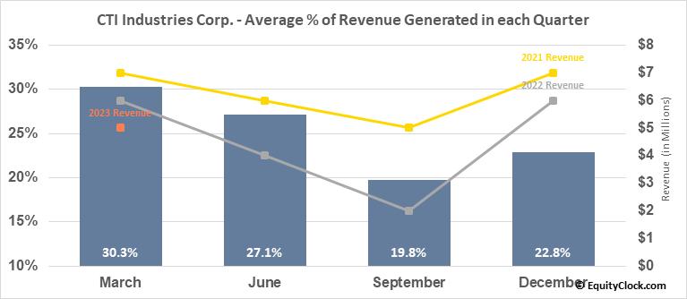 CTI Industries Corp. (NASD:CTIB) Revenue Seasonality