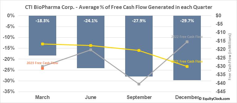 CTI BioPharma Corp. (NASD:CTIC) Free Cash Flow Seasonality