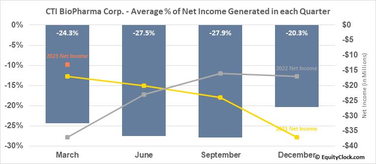 CTI BioPharma Corp. (NASD:CTIC) Net Income Seasonality