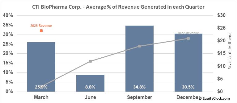 CTI BioPharma Corp. (NASD:CTIC) Revenue Seasonality