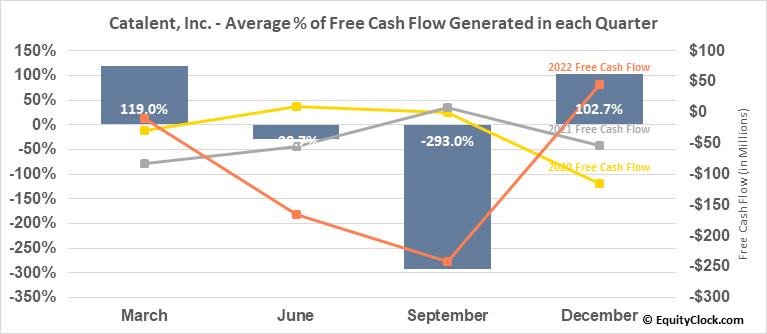 Catalent, Inc. (NYSE:CTLT) Free Cash Flow Seasonality