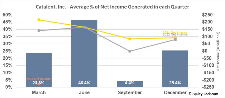 Catalent, Inc. (NYSE:CTLT) Net Income Seasonality