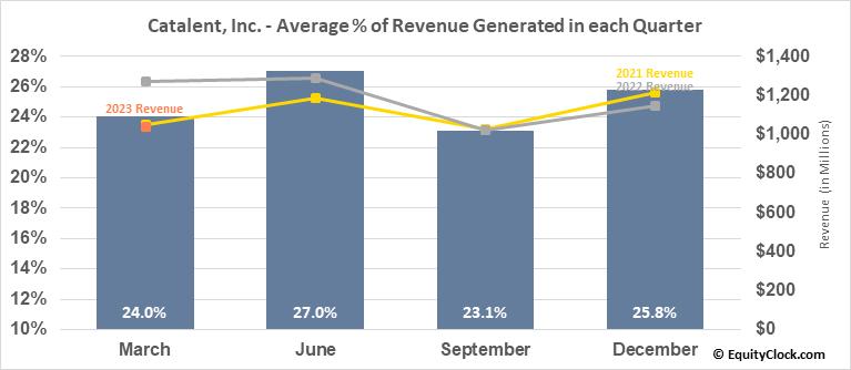 Catalent, Inc. (NYSE:CTLT) Revenue Seasonality
