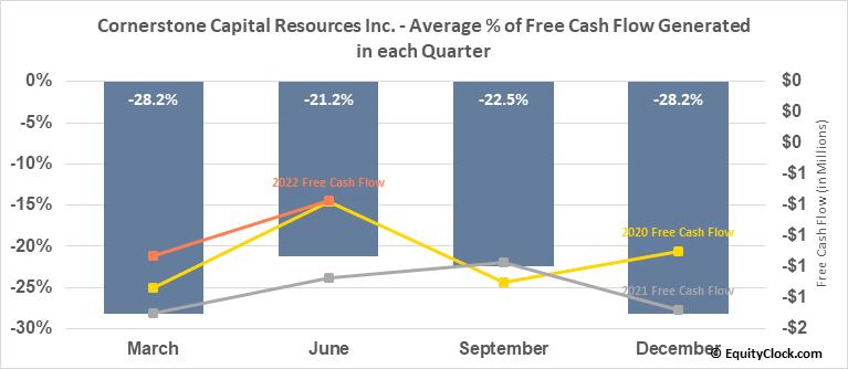 Cornerstone Capital Resources Inc. (OTCMKT:CTNXF) Free Cash Flow Seasonality