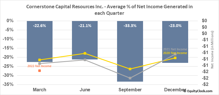 Cornerstone Capital Resources Inc. (OTCMKT:CTNXF) Net Income Seasonality