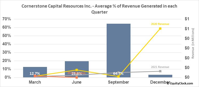 Cornerstone Capital Resources Inc. (OTCMKT:CTNXF) Revenue Seasonality