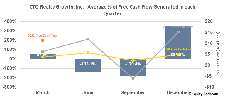 Consolidated-Tomoka Land Co. (AMEX:CTO) Free Cash Flow Seasonality