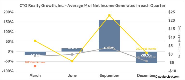 Consolidated-Tomoka Land Co. (AMEX:CTO) Net Income Seasonality