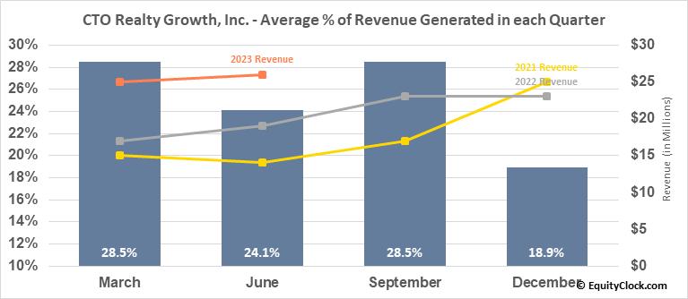 Consolidated-Tomoka Land Co. (AMEX:CTO) Revenue Seasonality
