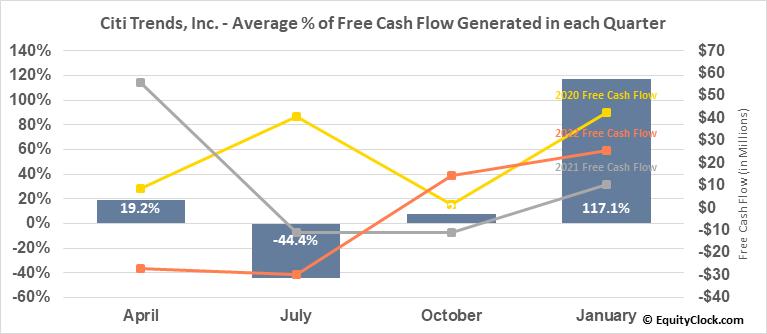 Citi Trends, Inc. (NASD:CTRN) Free Cash Flow Seasonality