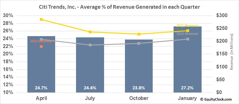 Citi Trends, Inc. (NASD:CTRN) Revenue Seasonality