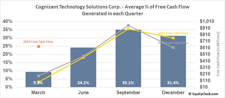 Cognizant Technology Solutions Corp. (NASD:CTSH) Free Cash Flow Seasonality