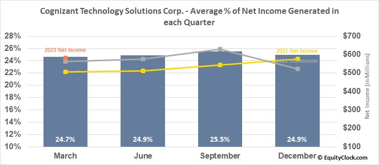 Cognizant Technology Solutions Corp. (NASD:CTSH) Net Income Seasonality