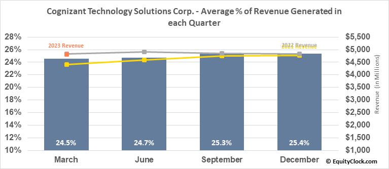 Cognizant Technology Solutions Corp. (NASD:CTSH) Revenue Seasonality