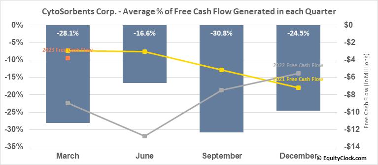 CytoSorbents Corp. (NASD:CTSO) Free Cash Flow Seasonality