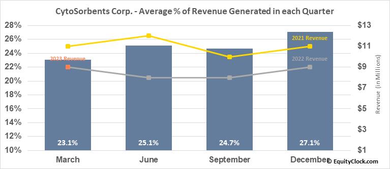 CytoSorbents Corp. (NASD:CTSO) Revenue Seasonality