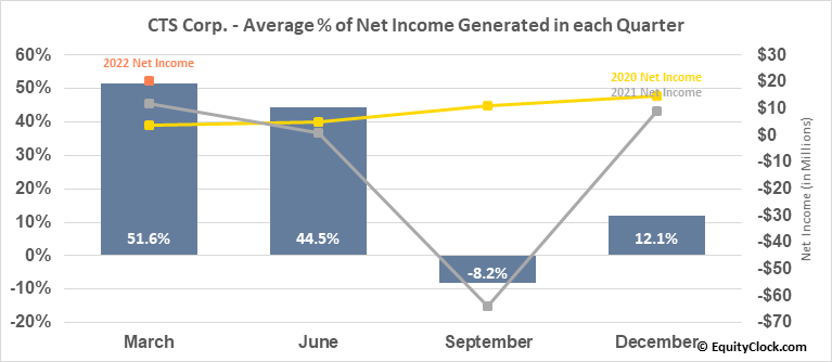 CTS Corp. (NYSE:CTS) Net Income Seasonality