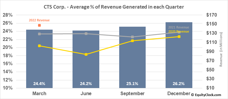 CTS Corp. (NYSE:CTS) Revenue Seasonality