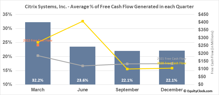 Citrix Systems, Inc. (NASD:CTXS) Free Cash Flow Seasonality