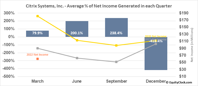 Citrix Systems, Inc. (NASD:CTXS) Net Income Seasonality