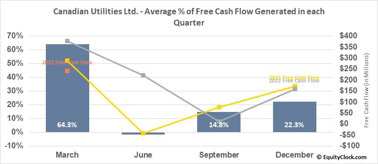 Canadian Utilities Ltd. (TSE:CU.TO) Free Cash Flow Seasonality