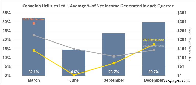 Canadian Utilities Ltd. (TSE:CU.TO) Net Income Seasonality
