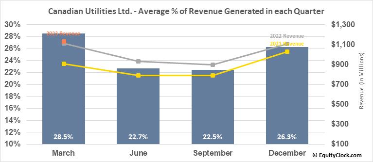 Canadian Utilities Ltd. (TSE:CU.TO) Revenue Seasonality