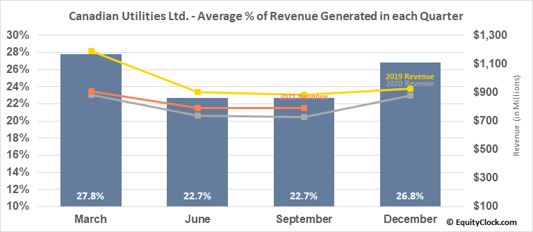 Canadian Utilities Ltd. (TSE:CU/X.TO) Revenue Seasonality