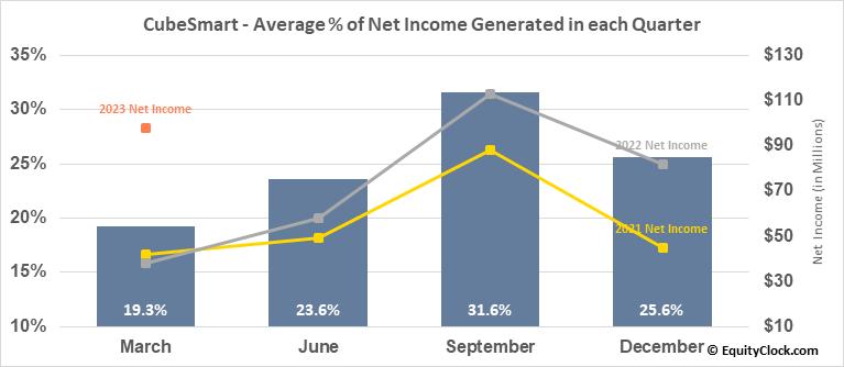 CubeSmart (NYSE:CUBE) Net Income Seasonality