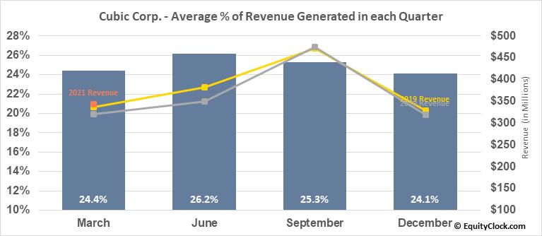Cubic Corp. (NYSE:CUB) Revenue Seasonality